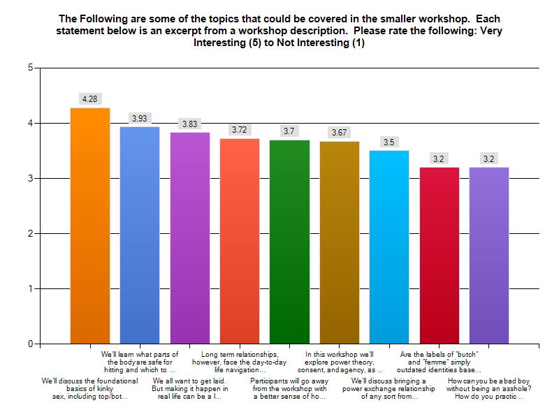Rating of Sample Workshops